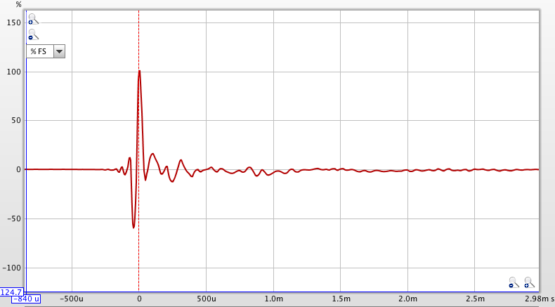 Linear vs Minimum Phase filters in REW for miniDSP-f120abyrew.png