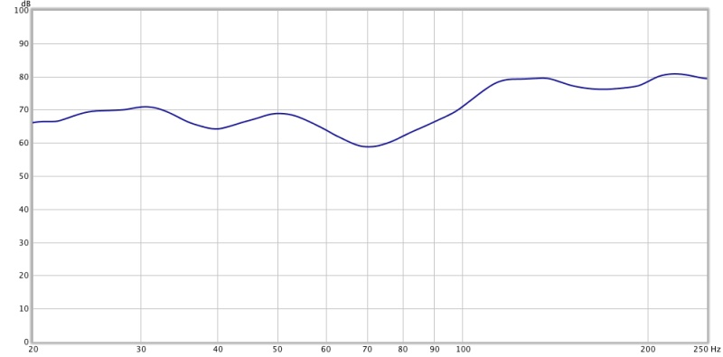 Baseline measurements from my home recording studio control room-f_bothspeakers_lowfrequencyresponse_onethirdoctave.jpg