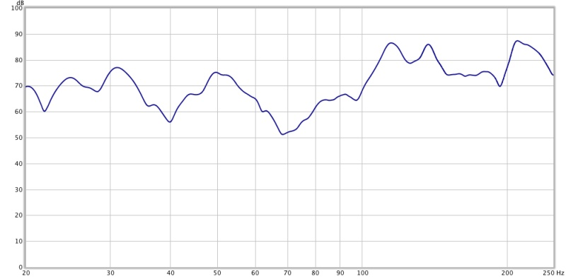 Baseline measurements from my home recording studio control room-f_bothspeakers_lowfrequencyresponse_onetwentyfourthoctave.jpg