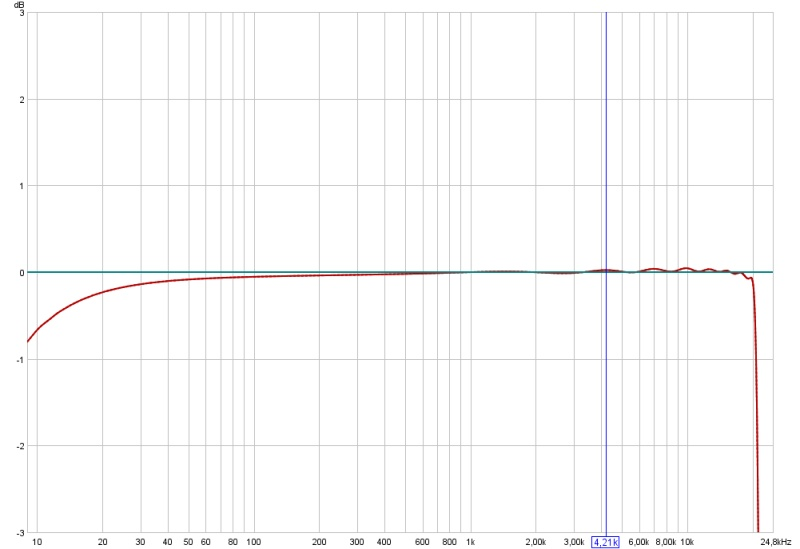 Best USB sound and midi module including Phantom mic input !-fasttrackpro-calibration-curve.jpg