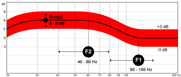 I'm back but confused, again!-figure-1-target-curve-where-bass-response-shelved-up-6-db.png