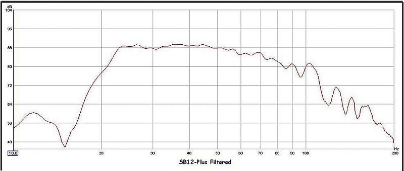SB12-Plus Subwoofer: The Mouse that Roars-filtered-combined-graph-top.jpg