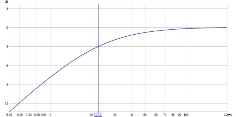 DIY HP filter?-first-order-22.75hz.jpg