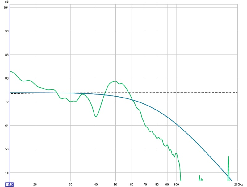 Level is Low 54.2 db REW - HELP-first-test-rew.jpg