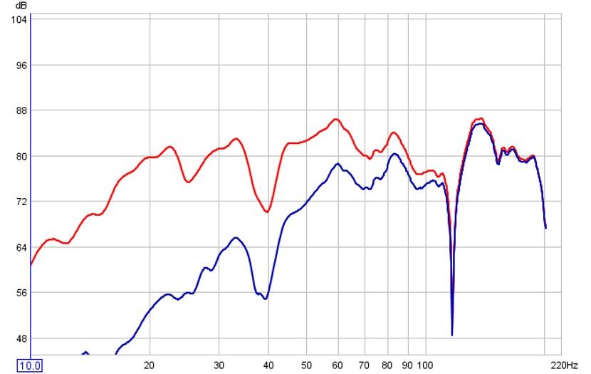 My New SonoSub Graphs ...-flarge-vs-fsmall.jpg