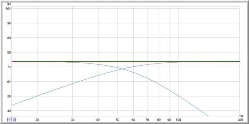 Bass level effect on crossover choice-flat-bass-60-hz-crossover.jpg