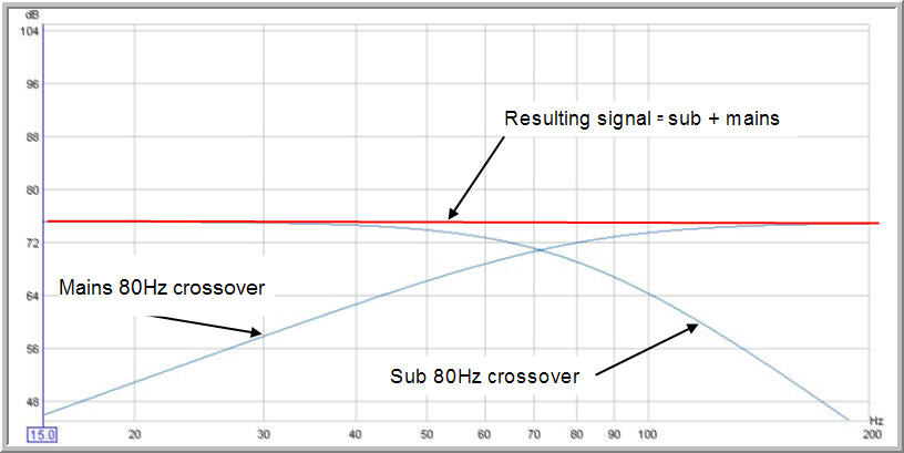 Bass level effect on crossover choice-flat-bass-80-hz-crossover.jpg