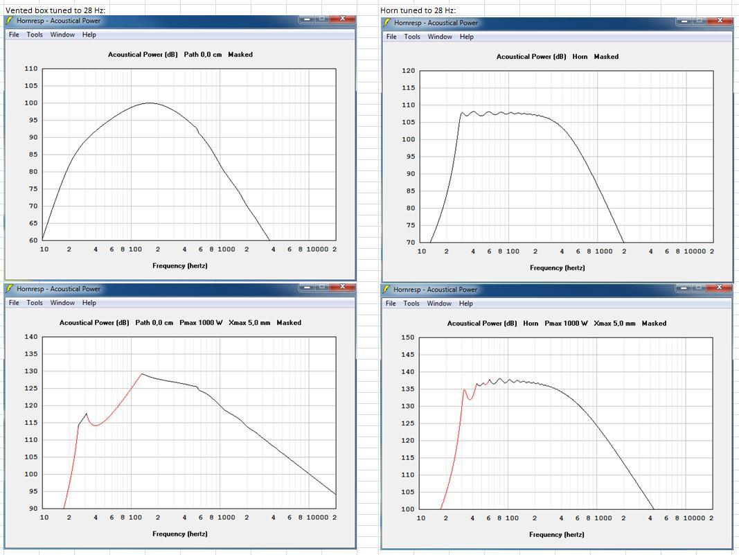 Optimized impulse responce of subwoofer; Horn VS Vented box-freq-horn-vs-.sub.jpg