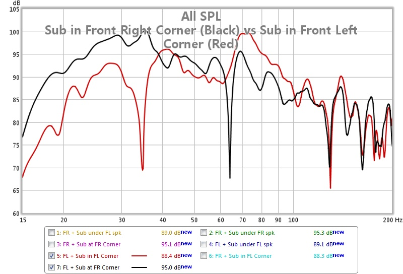 First REW Measurement... help needed interpreting results-freq-resp-sub-fr-vs-fl-corner-fl-speaker-audyssey-off.jpg
