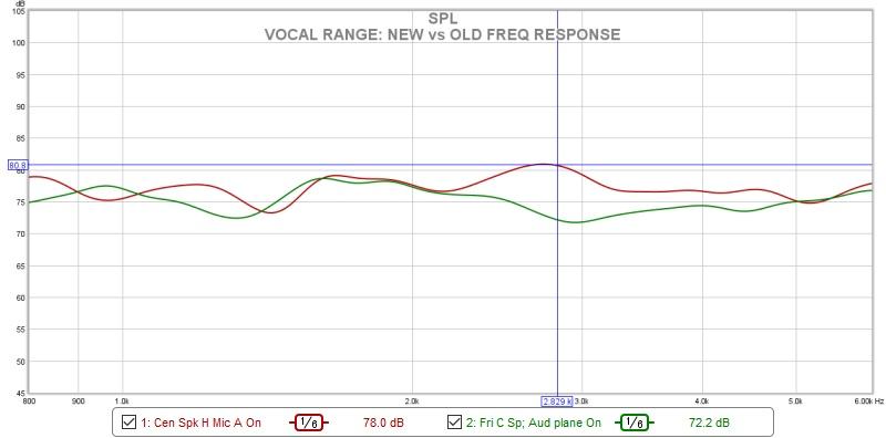 Help for muddy speech-fri-4_29_2016-new-vs-old-vocal-overlay.jpg
