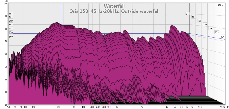 Oris 150 Measurement-full-range-waterfall.jpg