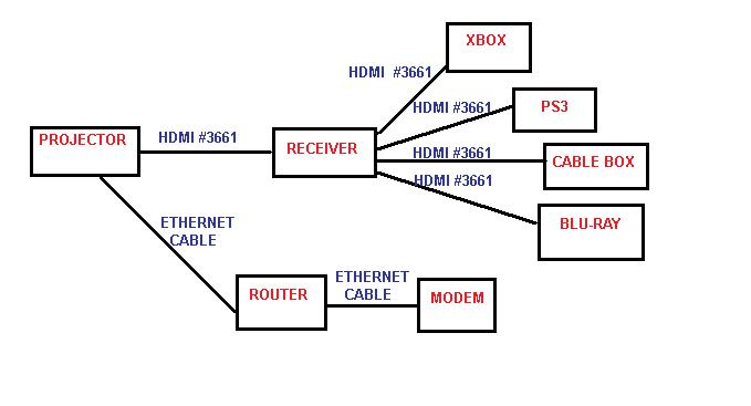 hdmi surround sound wiring diagram hooking up projector to sound sytem home theater forum and systems  hooking up projector to sound sytem