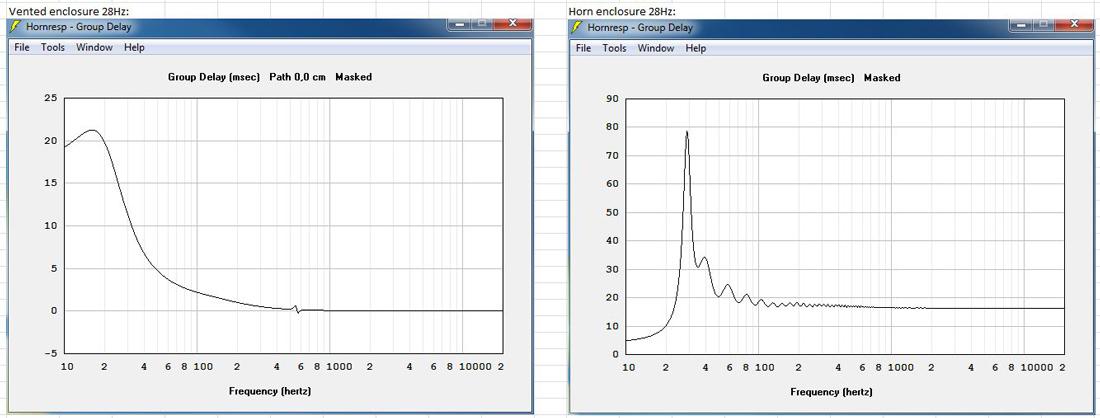 Optimized impulse responce of subwoofer; Horn VS Vented box-gd-28hz.jpg