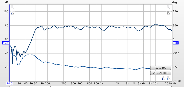 Linear vs Minimum Phase filters in REW for miniDSP-goodspl.png