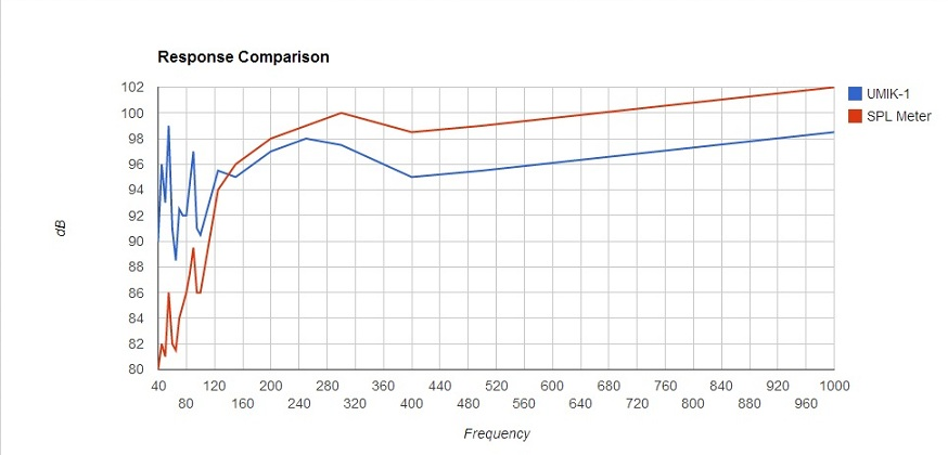MiniDSP UMIK-1 Microphone-graph.jpg