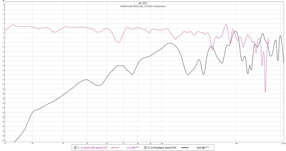 Antimode EQ + measurements + REW = best crossover ?-graphe-sub-et-fronts.jpg