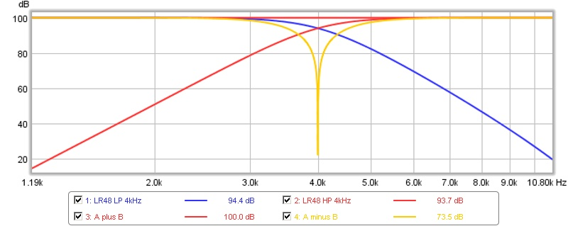 Question about using REW to time align drivers and/or Subs to mains...-hi-lo-b-b.jpg