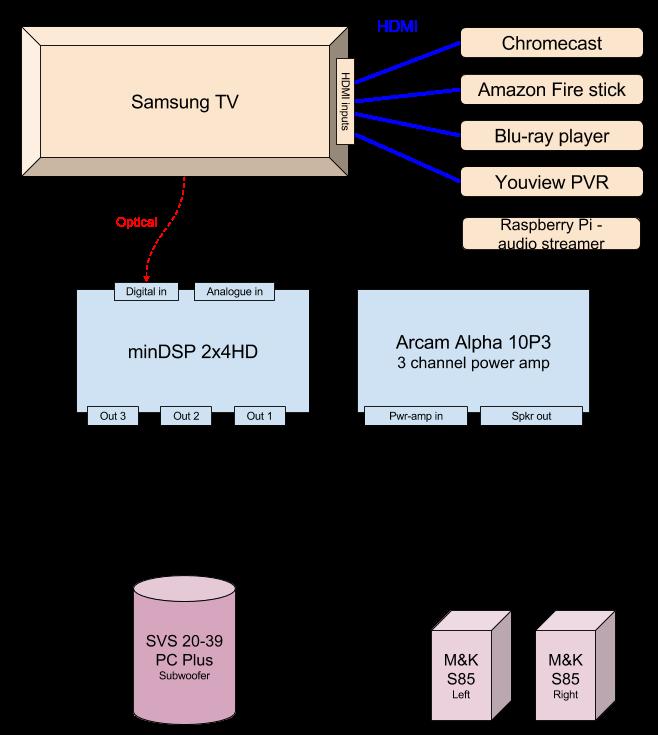 Has anyone used a miniDSP 2x4HD/DDRC-24 as a pre-amp?-home-cinema-setup-minidsp.png