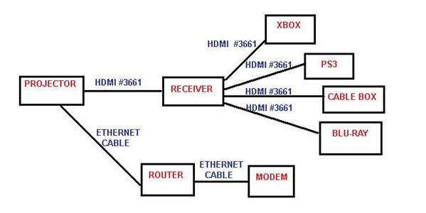 router projector setup