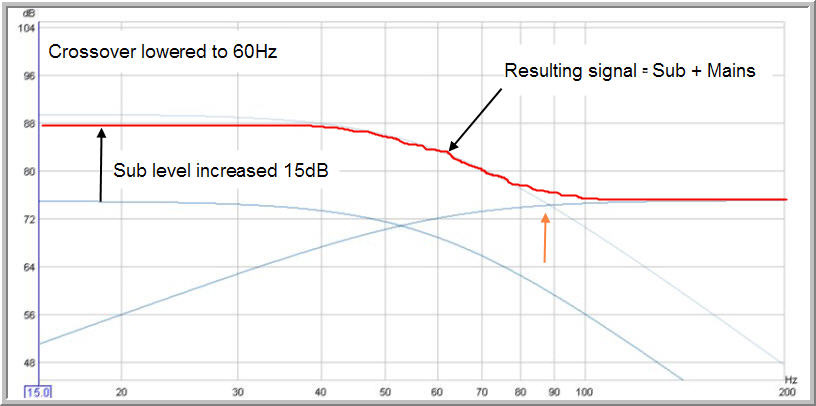 Bass level effect on crossover choice-hot-bass-60-hz-crossover.jpg