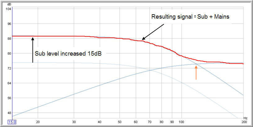 Bass level effect on crossover choice-hot-bass-80-hz-crossover.jpg