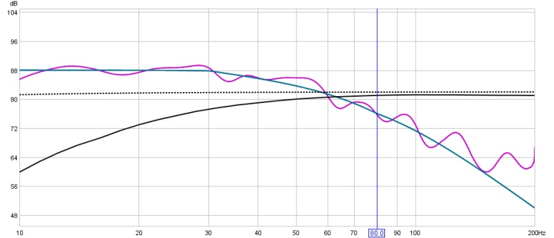 Subs only no EQ but different placements-house-curve-no-audyssey.jpg