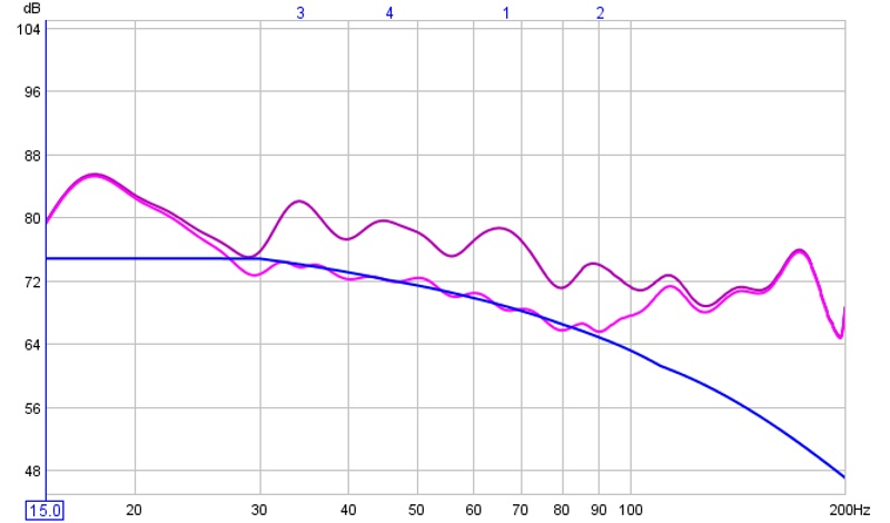 Final 4 Filter BFD Equalization of Dual Subwoofer Setup-house_curve_4_filters_good_15_to_200.jpg