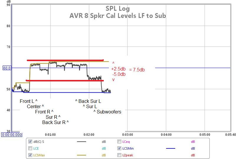 REW SPL Data Logger to Cal AVR Speaker Levels-hts-01-avr-spkr-cal-levels-lf-subs.jpg