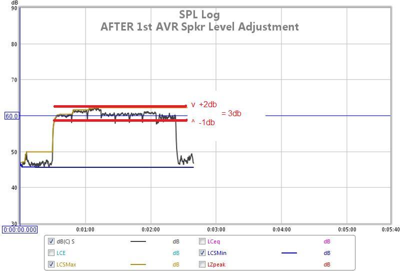 REW SPL Data Logger to Cal AVR Speaker Levels-hts-02-avr-spkr-cal-levels-lf-subs-adjust-01.jpg