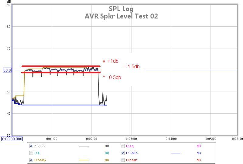 REW SPL Data Logger to Cal AVR Speaker Levels-hts-03-avr-spkr-cal-levels-lf-subs-adjust-02.jpg