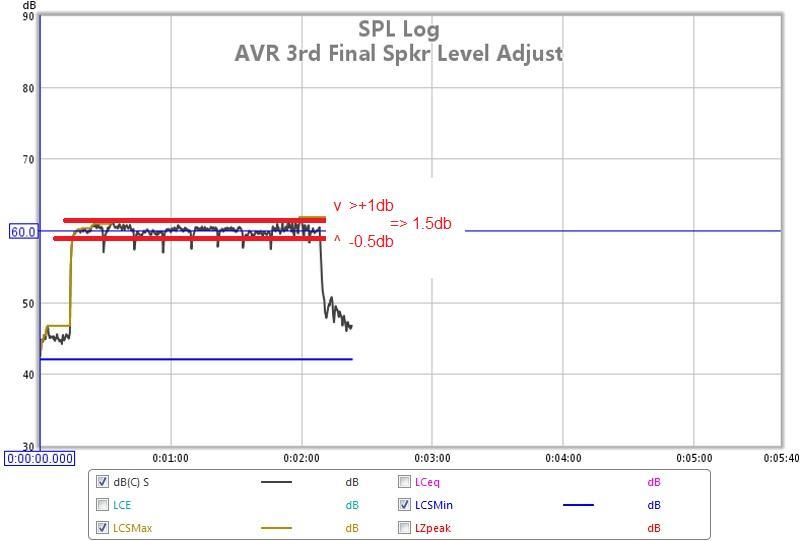 REW SPL Data Logger to Cal AVR Speaker Levels-hts-04-avr-spkr-cal-levels-lf-subs-adjust-03.jpg