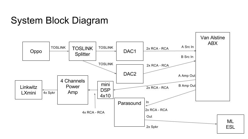 Home Theater Shack Fall 2015 DAC Evaluation Event Reporting and Discussion Thread-hts-dac-evaluation-configuration.jpg