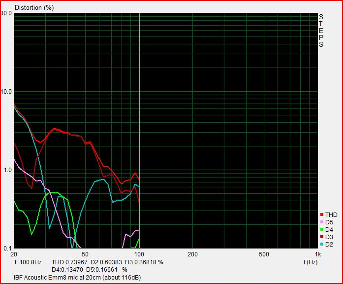 Typical distortion of mics measuring subwoofers-ibf_mic_subwoofer_in_box.jpg