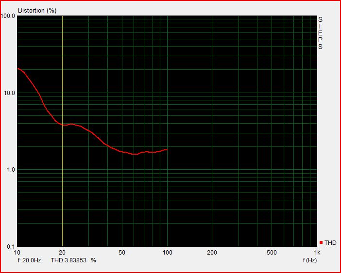 Typical distortion of mics measuring subwoofers-ibf_mic_subwoofer_in_freeair_at_3cm.jpg