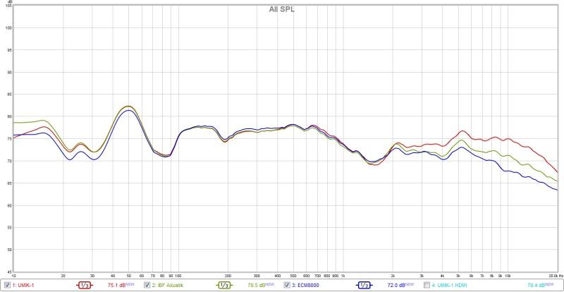 MiniDSP UMIK-1 Microphone-ibf_vs_ecm_vs_umik.jpg