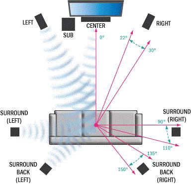 Speaker System Small Room