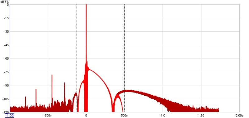 I think I did something wrong...help needed in setup!-impulse-plot.jpg