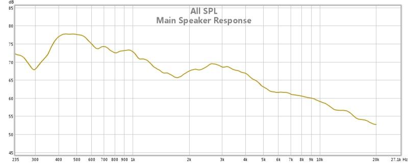 Frequency Response Graph of Mains-klipsch-mains-response.jpg