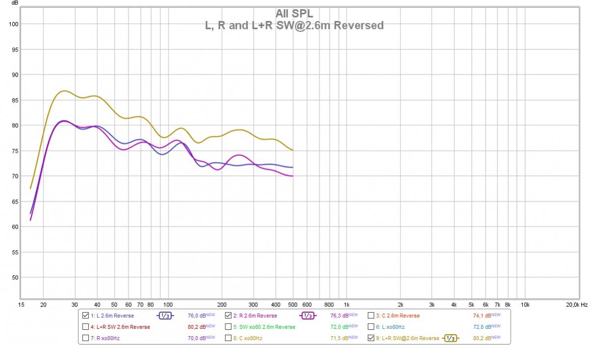 What SW distance to choose in AVR?-l-r-l-r-sw-2.6m-reversed.jpg