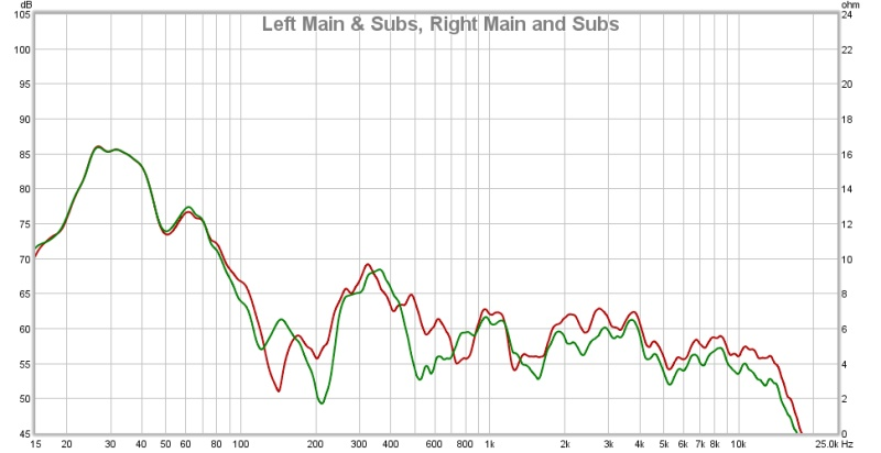 REW & MiniDSP. Have I got this right?-left-right-mains-subs-overlay-16.09.14.jpg