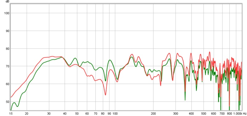 REW Newb, first set of measurements in ded. listening room-left-main-before-after-eq.jpg