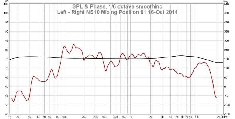 REW & UMIK-1 - 1st measurements-left-right-ns10-mixing-position-01-16-oct-2014.jpg