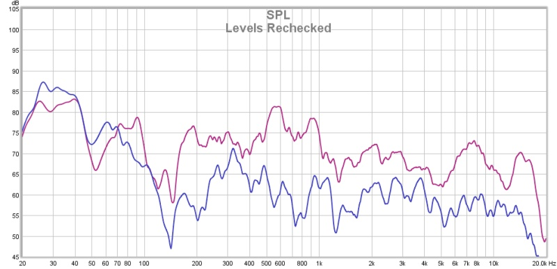 REW & MiniDSP. Have I got this right?-levels-rechecked.jpg