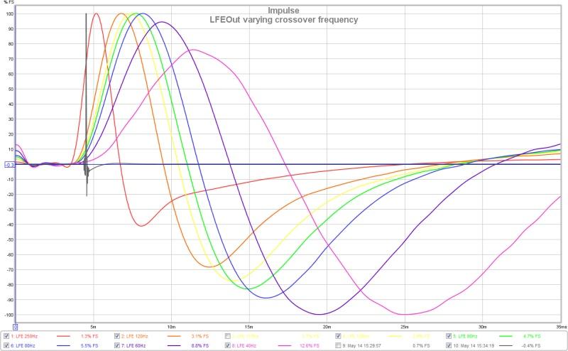 Case Study: Sub Alignment using REW v5-lfevaryingcrossover.jpg
