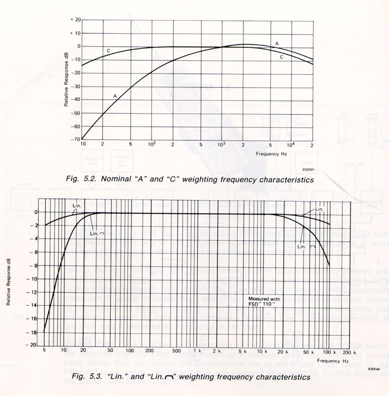 """C"" weighting question-linear-scale2.jpg"
