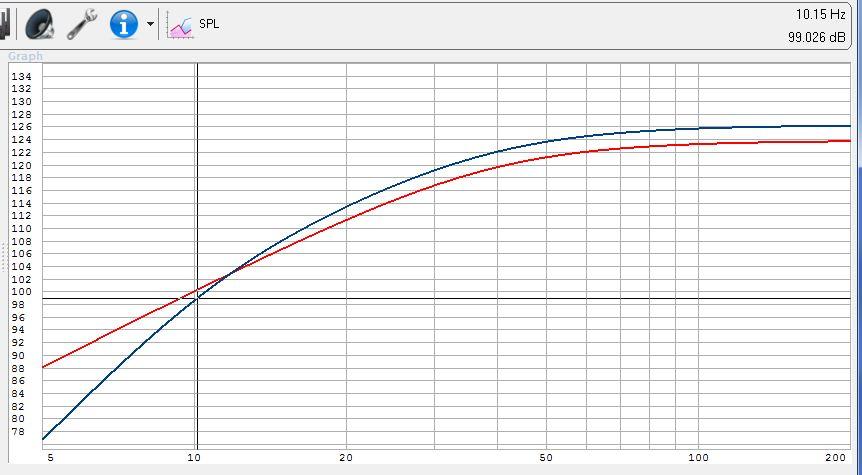 """Sealed TC Sounds LMS Ultra 5400 18"""" NOOB STYLE!!-lms-2500-vs-4400-11hz-hpf-spl.jpg"""