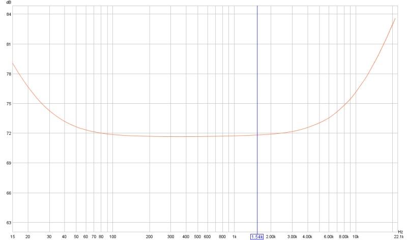 Loopback Bathtub curve-loopbackfreq.jpg