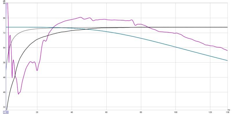 """Low SPL at 20hz for 12"""" XLS Peerless-low-dbs-low-hz.jpg"""