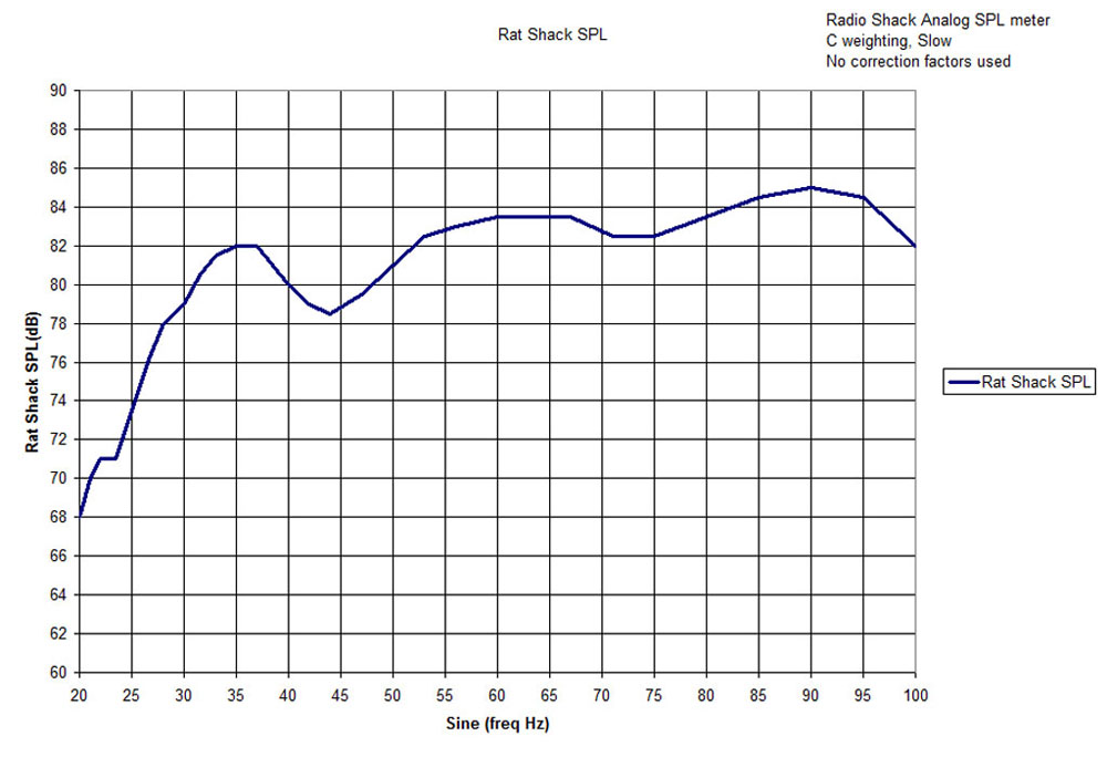 Playing with the rat shack SPL meter-low-freq-response.jpg