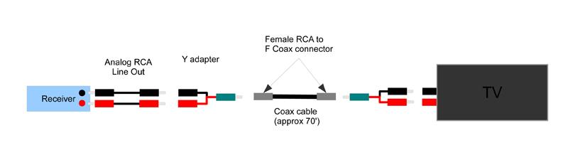 L/R Analog Audio Signal over Coax-lr-analog-audio-coax.png